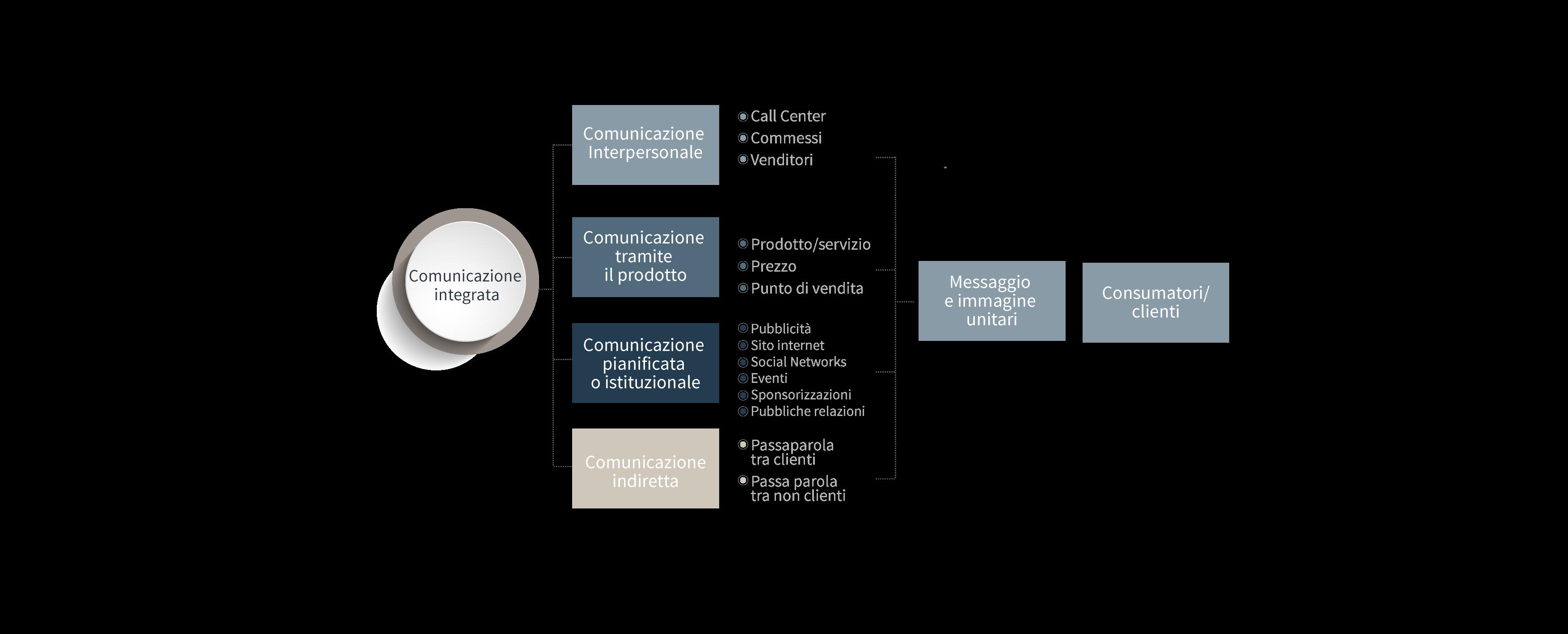 Advertising & Visual Design | Agenzia di Comunicazione Ego NewCom