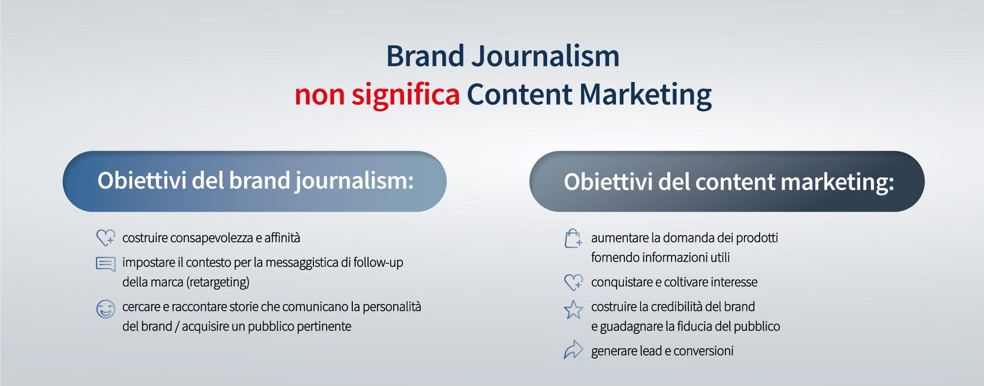brand journalism-content marketing-obiettivi