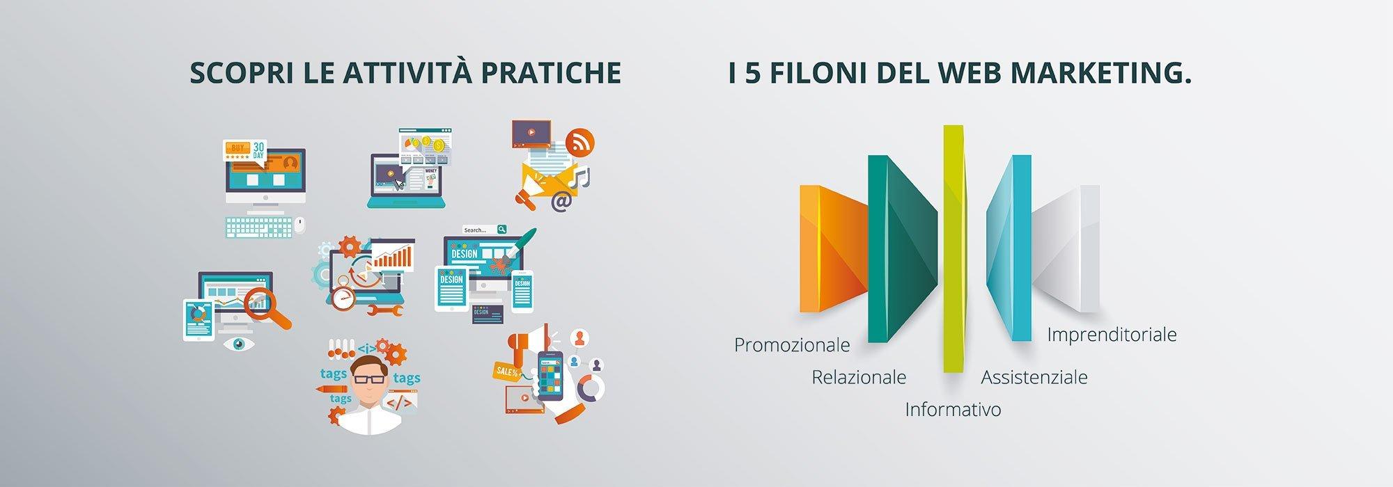 Promuovere il brand attraverso le azioni di web marketing.