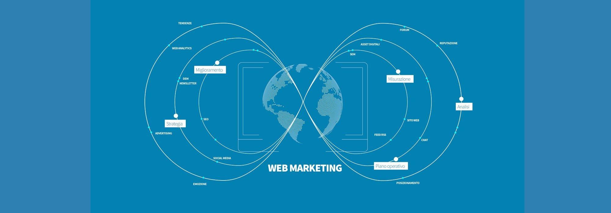 Web Marketing, il nuovo alleato per il tuo business