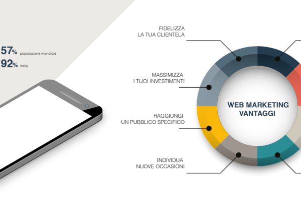 Tutti i vantaggi dei web marketing services