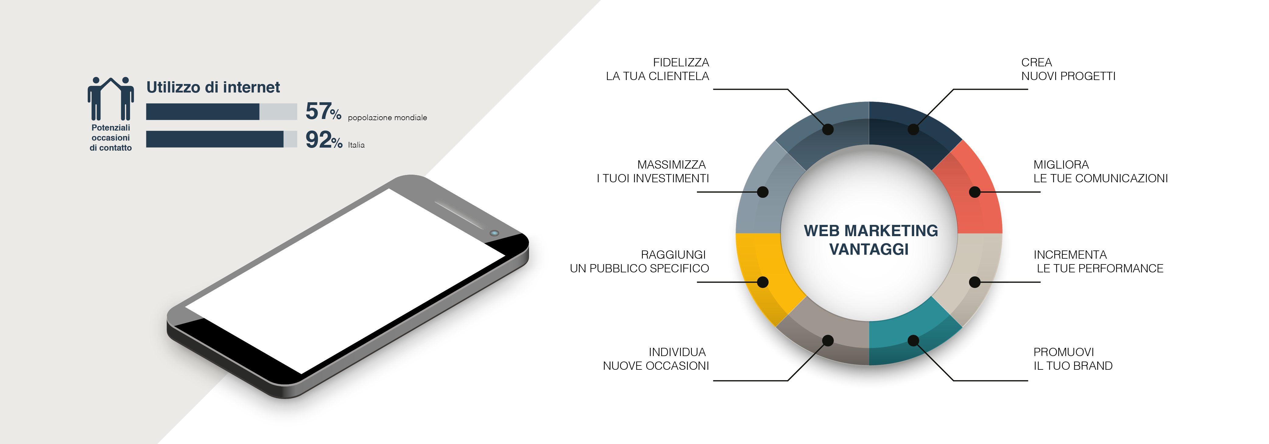Web Marketing Services: perché sono strategici per un'azienda.